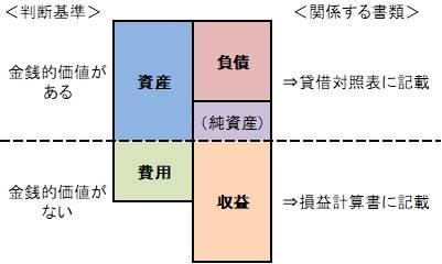 資産・負債・収益・費用とは】~簿記を司る4大カテゴリー。これを ...